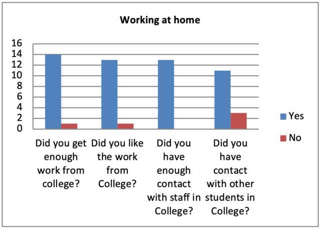 screen shot of bar chart showing the results of students' experiences of working at home during lockdown as well as the experiences of students who continued to attend College.